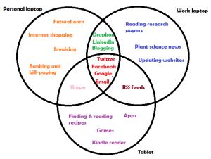 How I use the Web